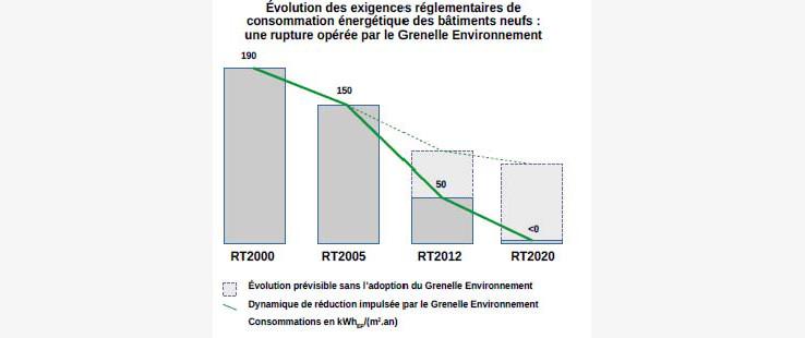 Qu 39 est ce que la construction d 39 une maison rt 2012 for Consommation rt 2012