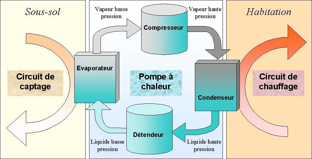 Schéma de fonctionnement de la PAC